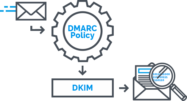 what is DKIM - domain keys identified mail
