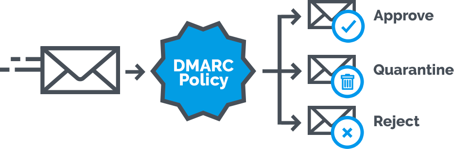 what is a DMARC record - DMARC analyzer