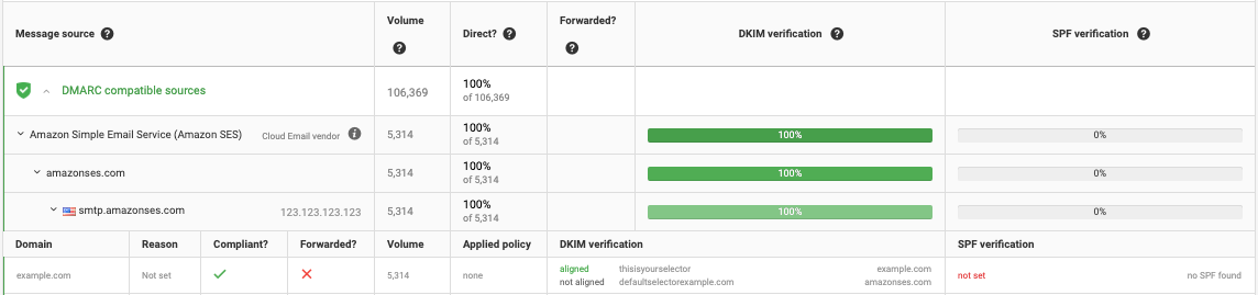 email authentication results SPF DKIM DMARC