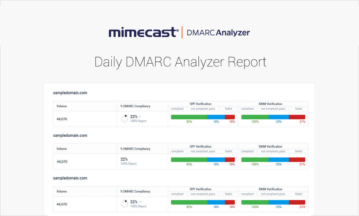 DMARC Analyzer email alerting