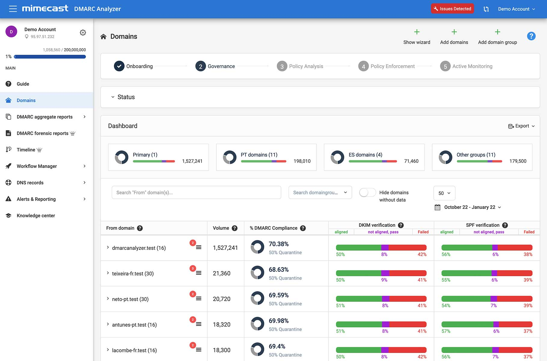 DMARC Analyzer - Domain dashboard