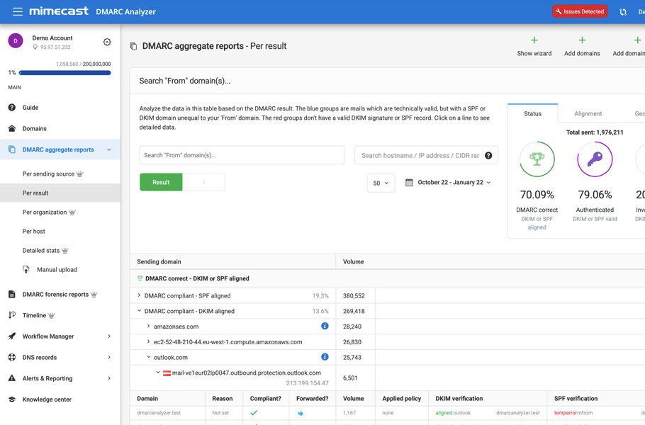 DMARC Analyzer - DMARC Aggregate report overview